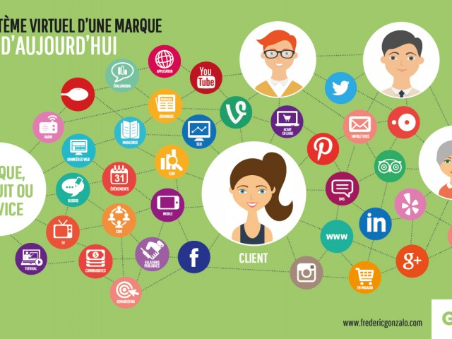 Qu'est-ce qu'un expert des médias sociaux?