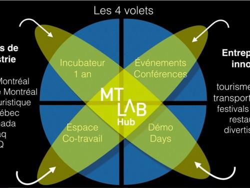 Lancement du MT Lab, 1er incubateur dédié au tourisme, à la culture et au divertissement en Amérique du Nord