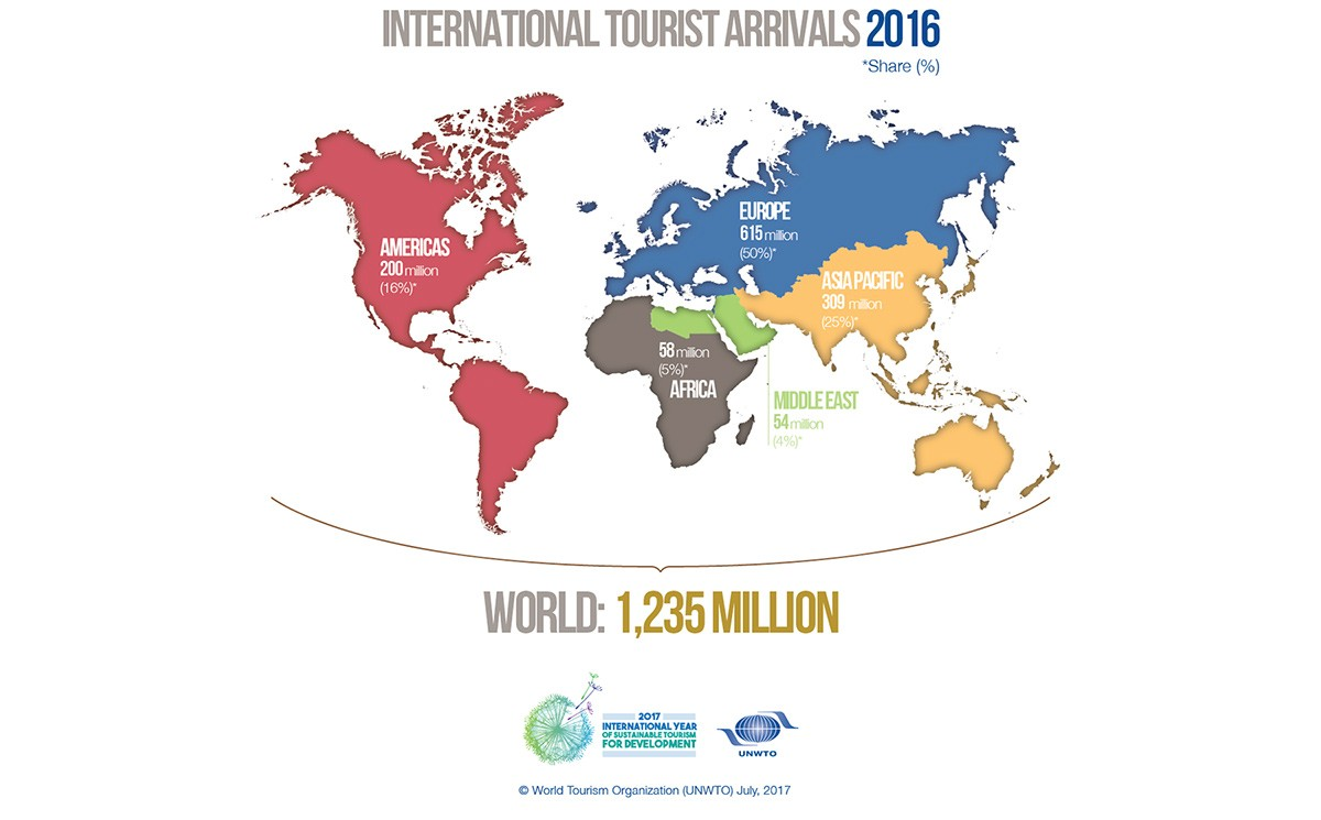 Le tourisme en hausse partout sur la planète