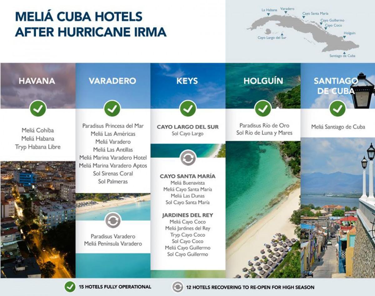 Meliá Cuba: la grosse mise à jour sur les hôtels