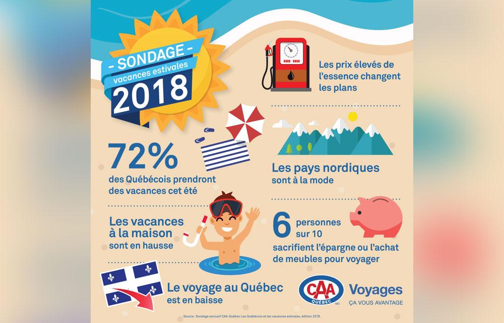 60% des Québécois coupent dans d'autres dépenses pour pouvoir voyager