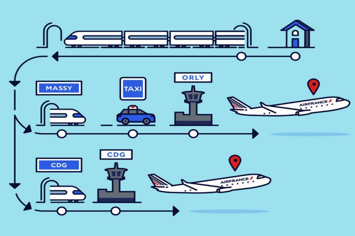 Air France et la SNCF étendent leur produit «Train + Air»