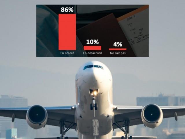 86 % des Canadiens approuvent les nouvelles restrictions aux voyages