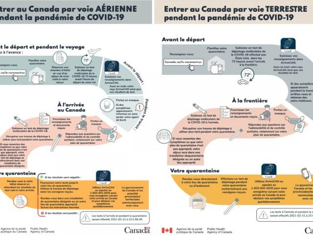 L'entrée au Canada, par voie aérienne ou terrestre, étape par étape