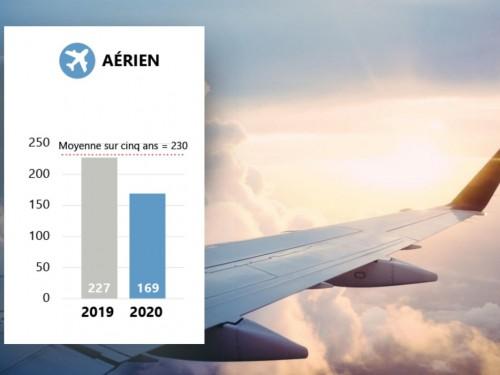 Diminution du nombre d'accidents aériens au Canada en 2020