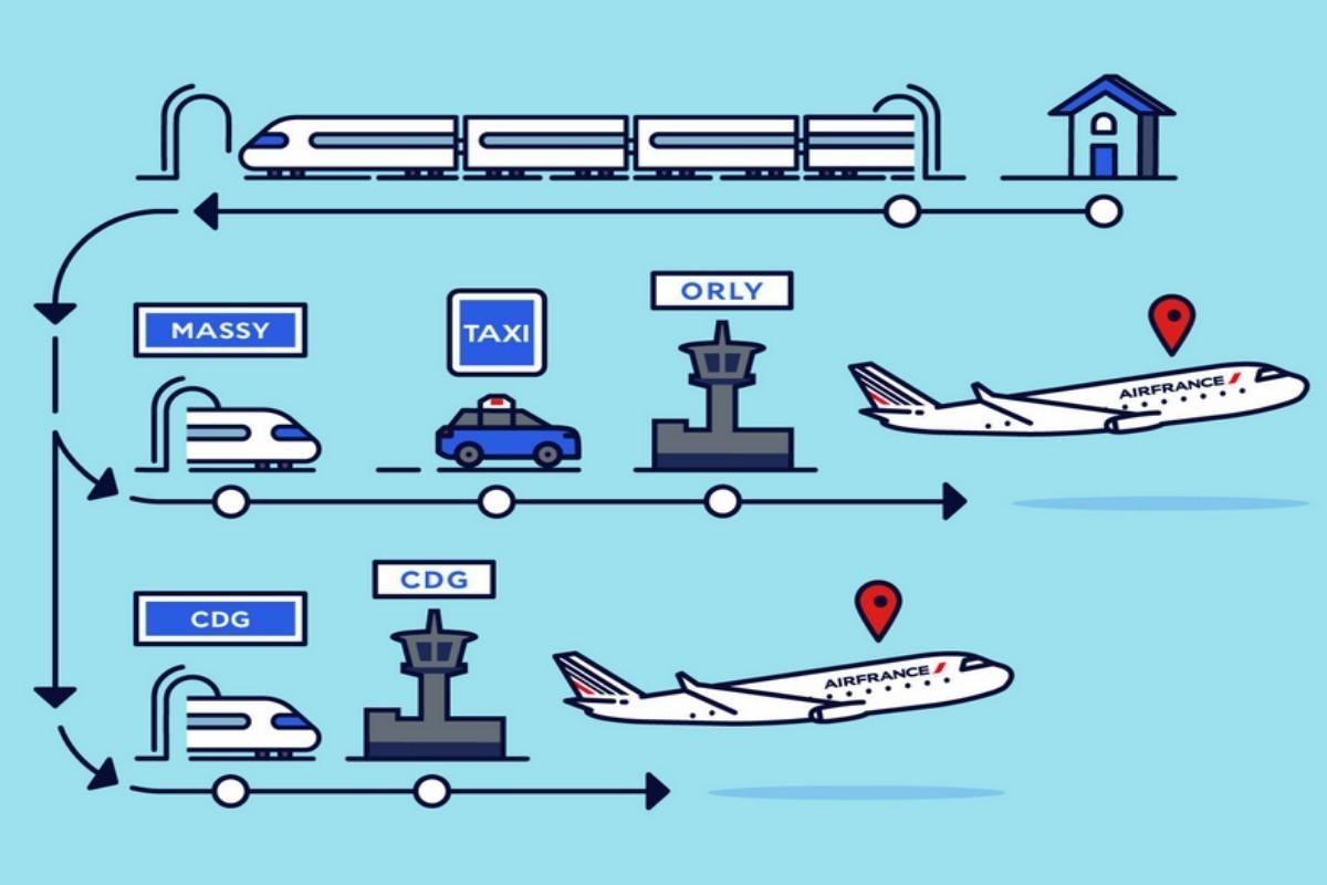 Air France et le SNCF ajoutent 7 liaisons «Train + Air»