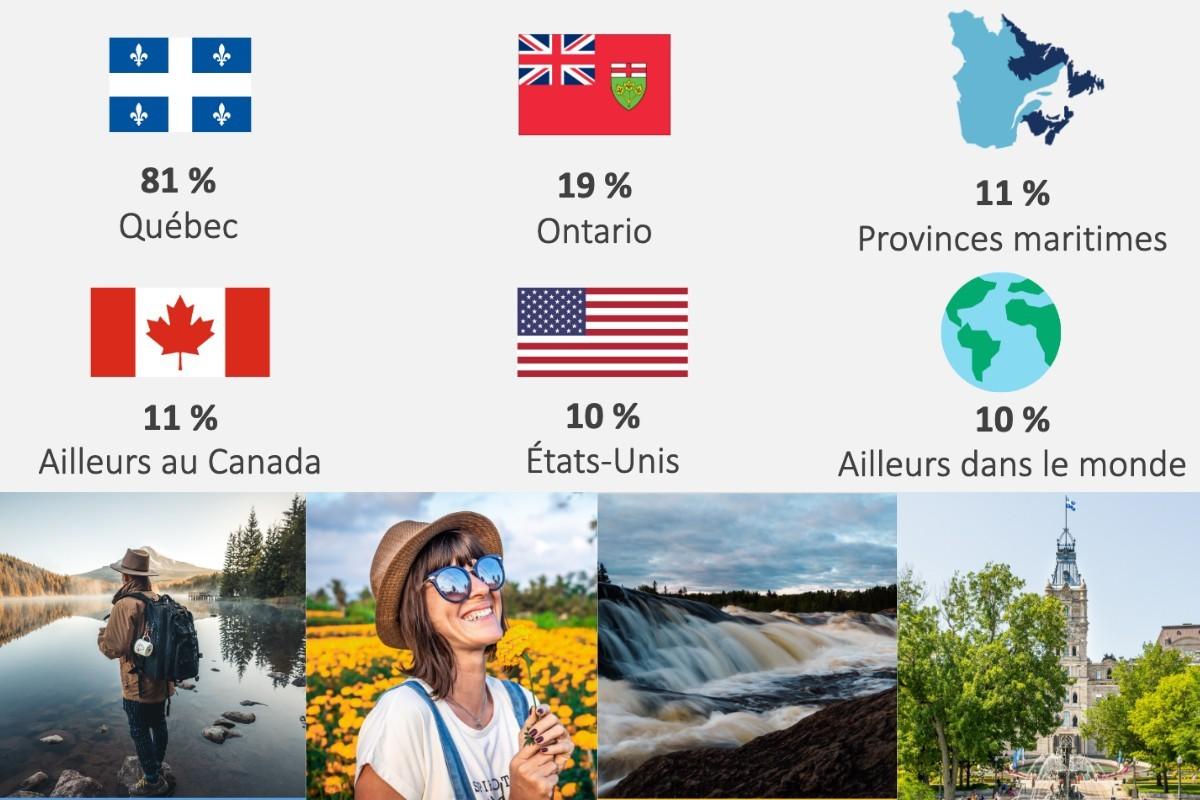 Les intentions de voyage des Québécois à l'été 2021